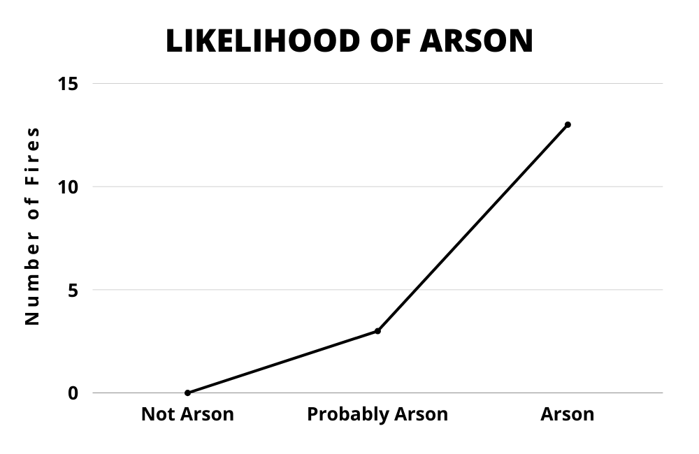 """Figure 3 is titled """"Likelihood of Arson."""" It is a simple line chart. The vertical y-axis is labeled """"Number of Fires,"""" and the numbers zero, five, ten, and fifteen accompany the chart lines. The horizontal x-axis has three labels, which are Not Arson, Probably Arson, and Arson. The data point in the Not Arson column sits at zero. The data point in the Probably Arson column sits at three. The data point in the Arson column sits at thirteen. The chart is unnecessary, bordering on useless."""