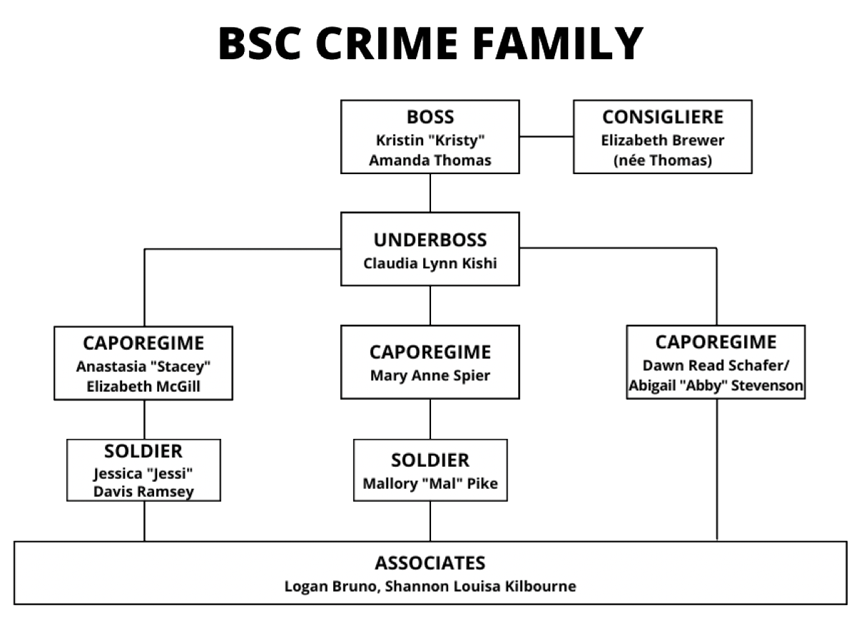 """Figure 1 is titled """"BSC Crime Family."""" The image contains a flow chart reminiscent of a Mafia family tree. This chart illustrates the hierarchical structure of the Baby-Sitters Club as determined by the FBI. Boss Kristin """"Kristy"""" Amanda Thomas is at the top. Her mother, Elizabeth Brewer (née Thomas) is her consigliere. Beneath Kristy is Underboss Claudia Lynn Kishi. Beneath her are the four caporegimes (a.k.a. """"capos"""" or """"captains""""), Anastasia """"Stacey"""" Elizabeth McGill, Mary Anne Spear, Dawn Read Schafer, and Abigail """"Abby"""" Stevenson. Beneath the capos sit the two soldiers, Jessica """"Jessi"""" Davis Ramsey and Mallory """"Mal"""" Pike. On the lowest level sit two associates, Logan Bruno and Shannon Louisa Kilbourne."""
