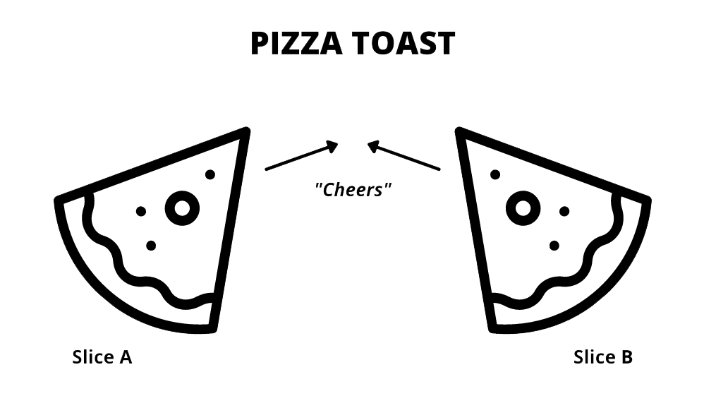 """Figure 2 is titled """"Pizza Toast."""" It contains a minimalist design, with outlines of two pizza slices, labeled """"Slice A"""" and """"Slice B."""" The tips of both slices face inward. In between the slices, two arrows point towards each other, illustrating how the two pizza slices would come together in order for the girls to make a quote-unquote toast. The word """"cheers"""" is in quotes beneath the arrows. The image is unnecessary, bordering on useless."""